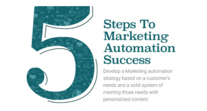 5 steps to Marketing Automation Success in Canada