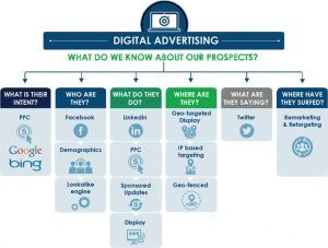 wsi-digital-advertising