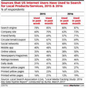 Stats on how Internet user search for local SEO