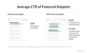 image of averge click-through rate of featured snippets