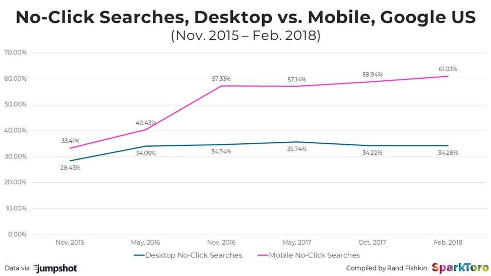 No click searches desktop vs Mobile 2018