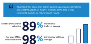 Paid traffic helps drive more traffic