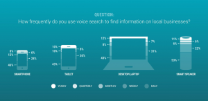 voice search frequency by device