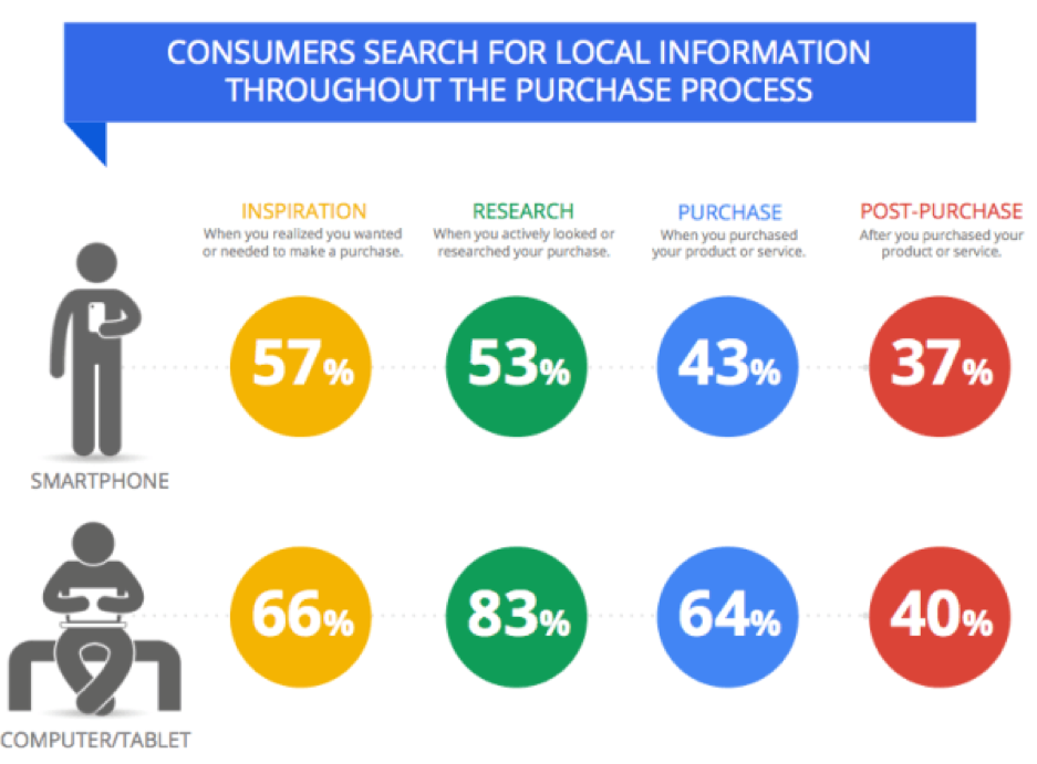 Stats for consumer searches for local information