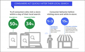 stats of number of consumers who visit local 1 day after search