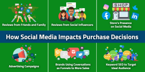 How Social Media Impacts Purchase Decisions l WSI eStrategies