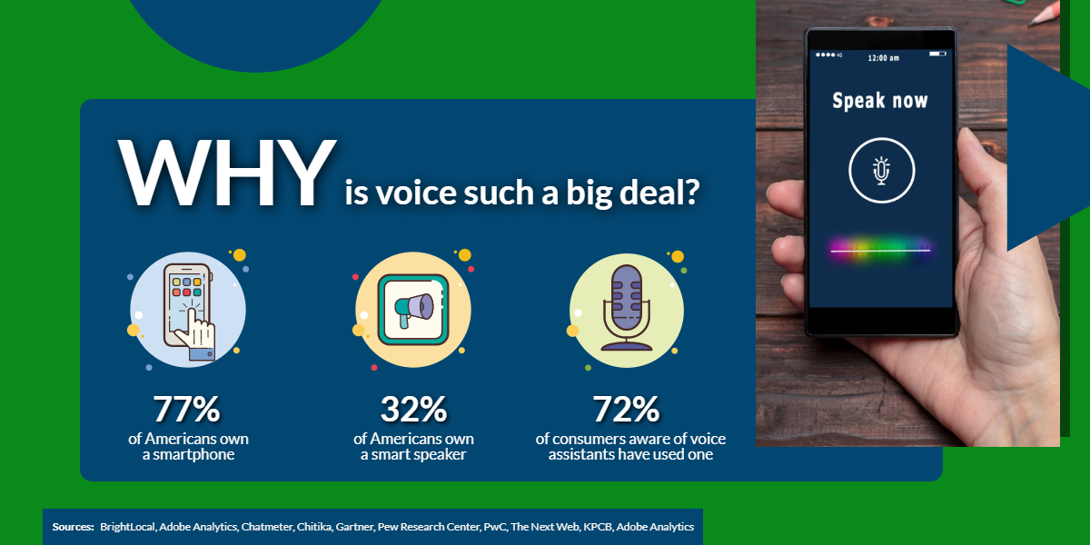 Why is voice search such a big deal?   WSIeStrategies