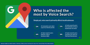 Who is affected the most by voice search? | WSIeStrategies]