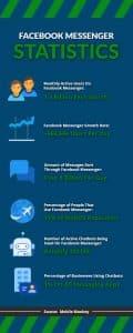 Facebook Messenger Statistics | Infographic | WSI Ottawa