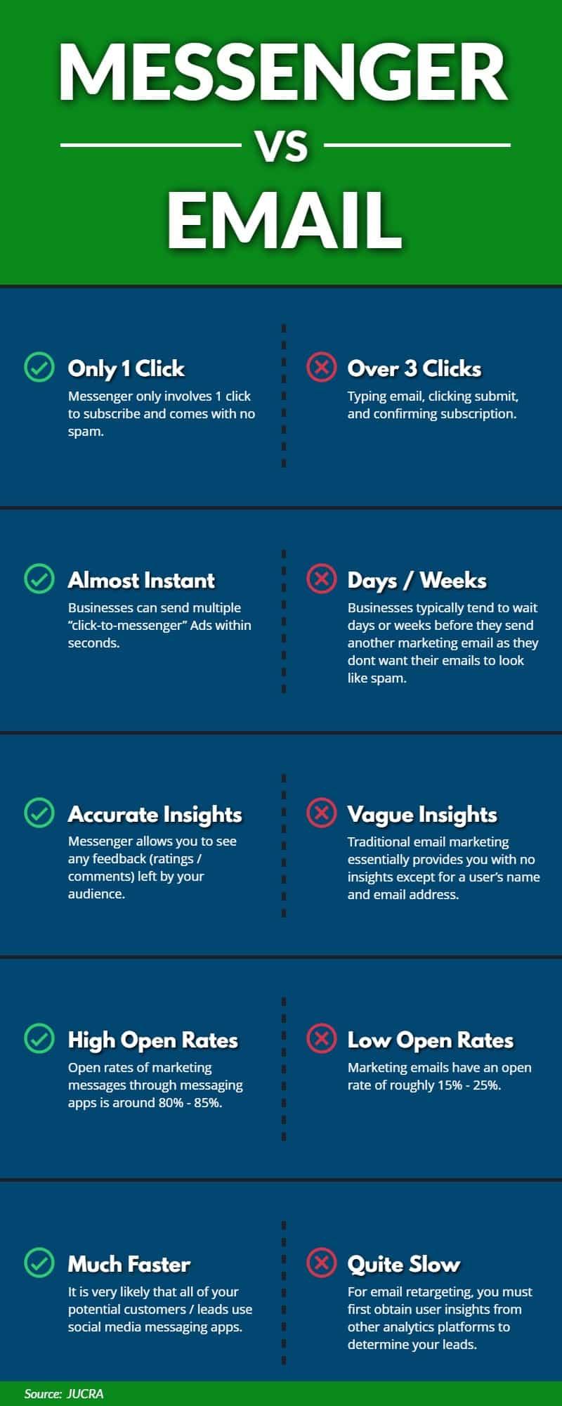 Messenger vs. Email | Infographic | WSI Ottawa