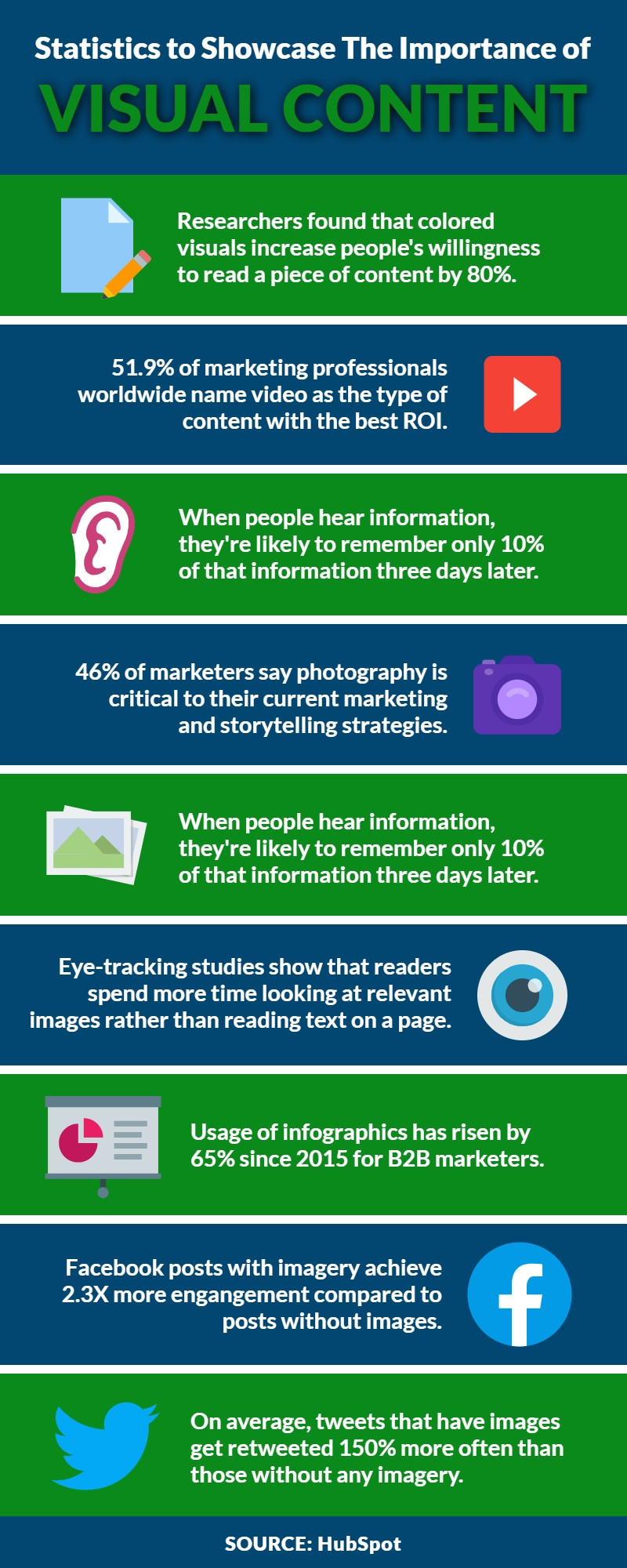 Statistics to showcase the importance of Visual Content | WSIeStrategies