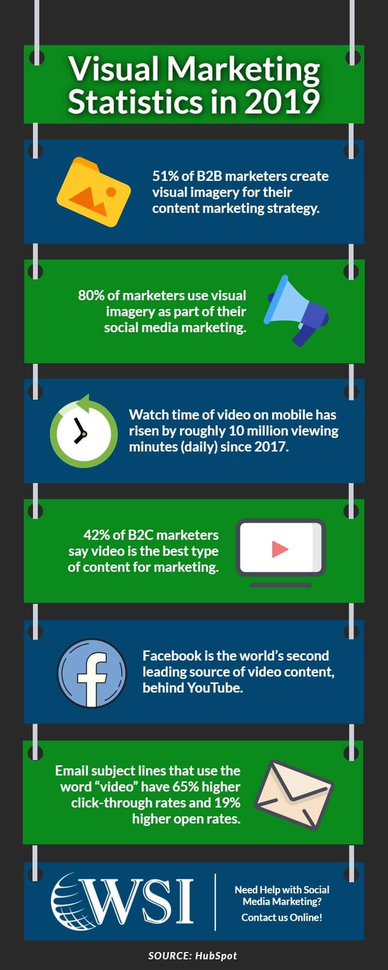 isual Marketing Statistics in 2019 | WSIeStrategies