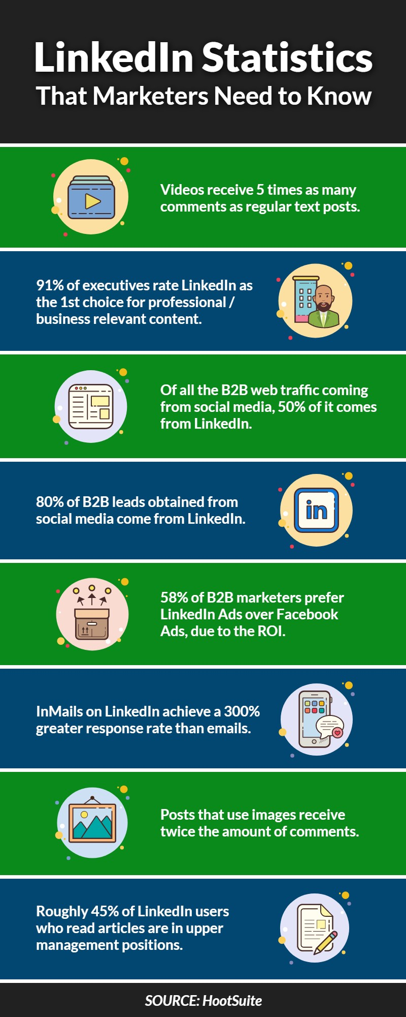 LinkedIn Statistics that Marketers need to know | Infographic | WSI Ottawa